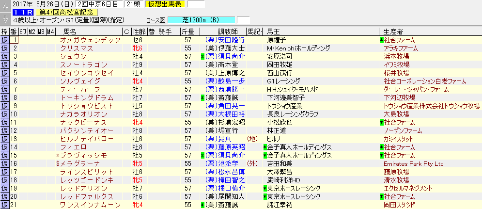 第47回 高松宮記念の出走予定リスト