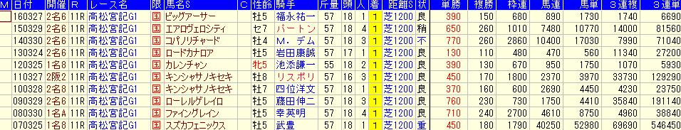高松宮記念の過去10年の配当データ