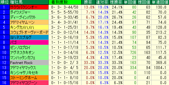 中京競馬場の芝1200mの種牡馬別成績