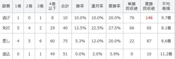 高松宮記念の過去10年の脚質別成績
