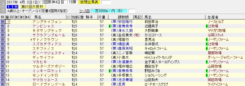 2017年の大阪杯の出走予定表