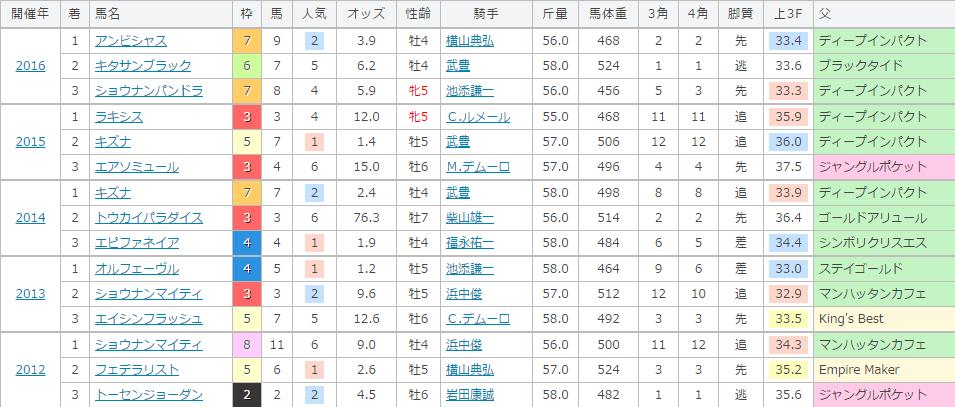 大阪杯の過去の傾向