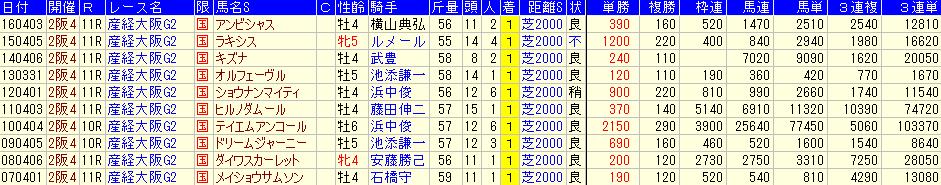 大阪杯の過去10年の配当データ