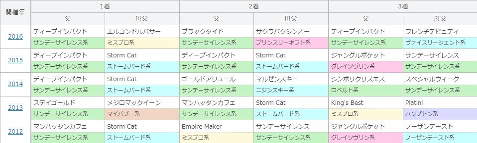 大阪杯の過去5年の血統傾向