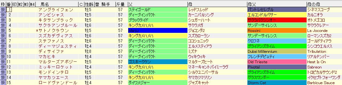 2017年の大阪杯に登録している馬の血統表