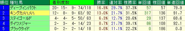 阪神競馬場の芝2000mの種牡馬別成績