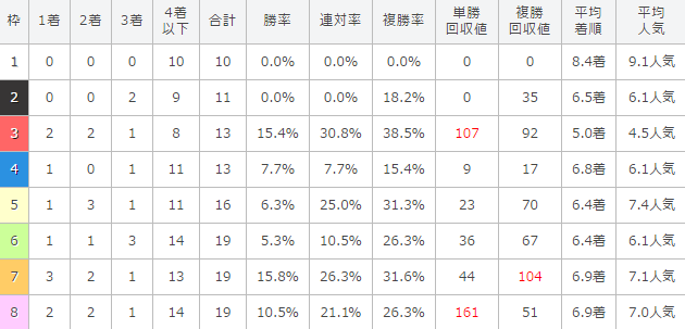 大阪杯の過去10年の枠順別成績