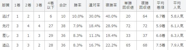 大阪杯の過去10年の脚質別成績