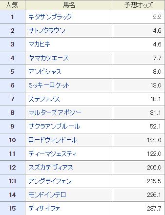 2017年の大阪杯の予想オッズ