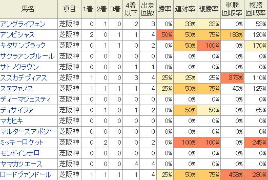 大阪杯に出走する馬の阪神競馬場の成績