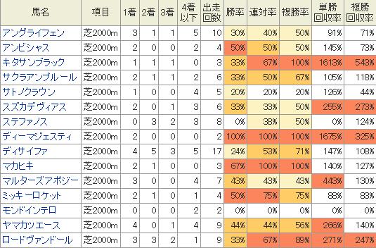 大阪杯に出走予定の馬の2000mの成績