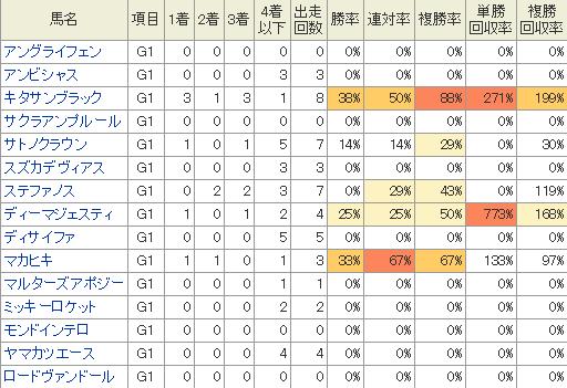 大阪杯に出走予定の馬のG1での成績
