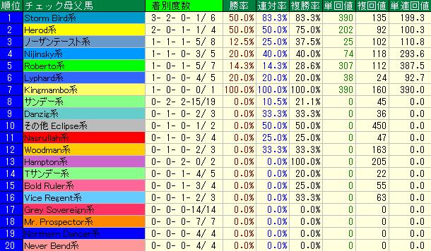 過去10年の大阪杯の母父の血統別成績