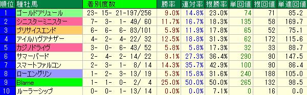 中山ダート1800mの種牡馬別の成績