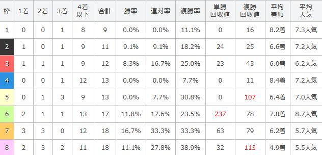 伏竜ステークスの過去10年の枠順別成績