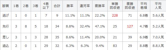 伏竜ステークスの過去10年の脚質別成績