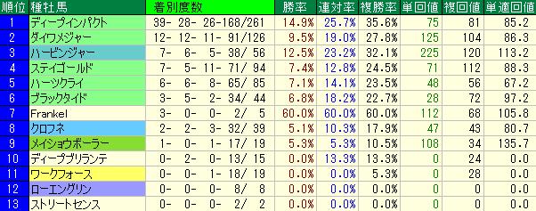 阪神競馬場の芝1600mの種牡馬別成績