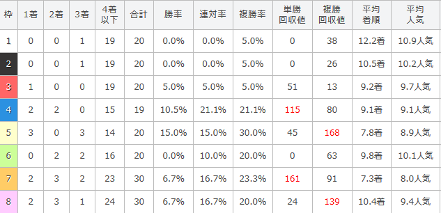 桜花賞の過去10年の枠順別成績