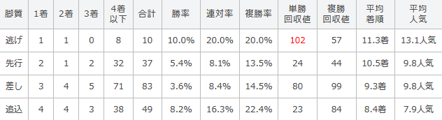 桜花賞の過去10年の脚質別成績
