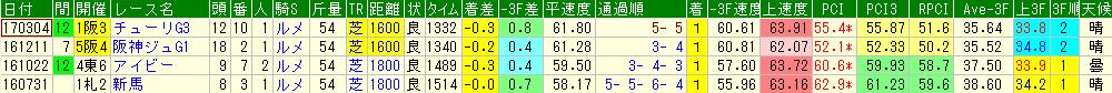 ソウルスターリングの過去のレースデータ