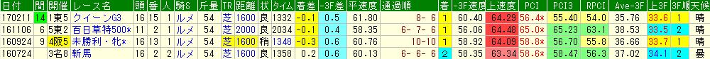 アドマイヤミヤビの過去のレースデータ