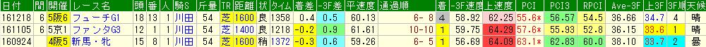 ミスエルテの過去のレースデータ
