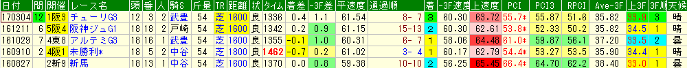 リスグラシューの過去のレースデータ
