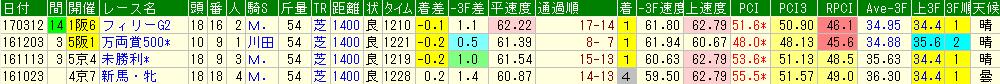 カラクレナイの過去のレースデータ