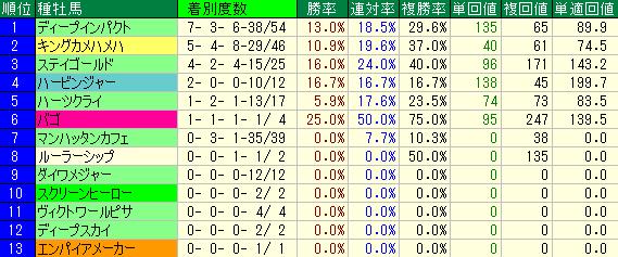 中山競馬場の芝2000mの牡馬重賞レースの種牡馬別成績