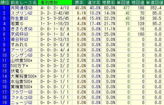 過去10年の前走レース名別の成績