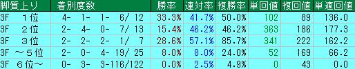 過去10年の桜花賞の上がりタイム別の成績表