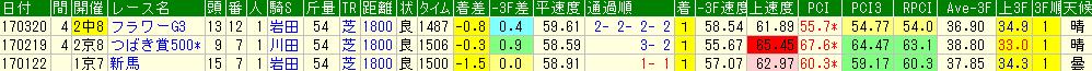 ファンディーナの過去のレースデータ