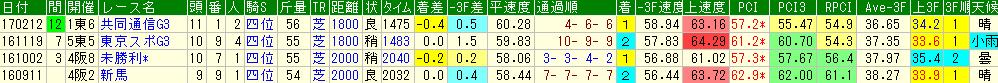 スワーヴリチャードの過去のレースデータ