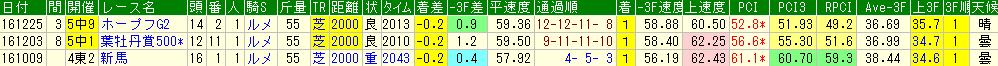 レイデオロの過去のレースデータ