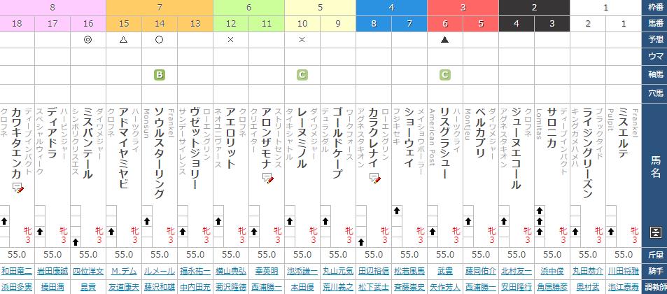 2017年の桜花賞の出馬表
