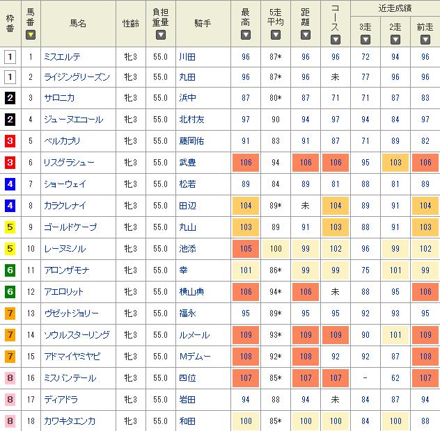 netkeiba.comのスピード指数
