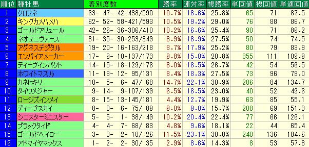 阪神競馬場のダート1800mの種牡馬別成績