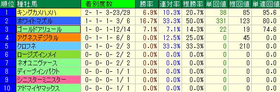 阪神競馬場のダート1800mの重賞レースの種牡馬別成績