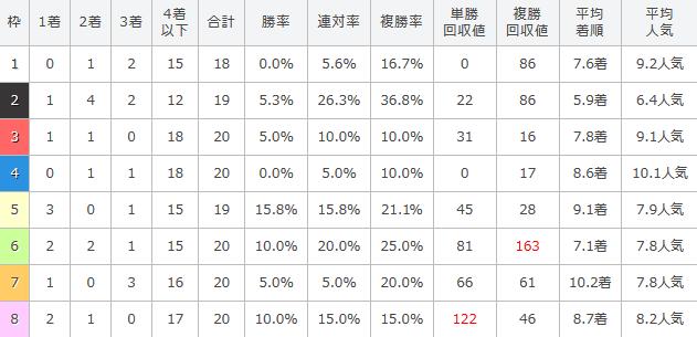 過去10年のアンタレスステークスの枠順別成績