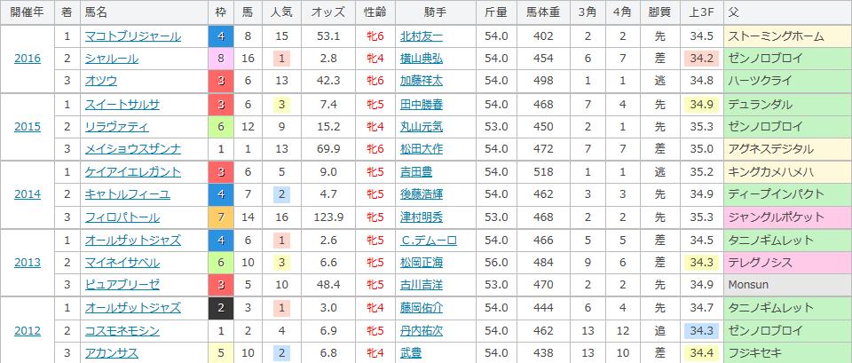 福島牝馬ステークスの過去の傾向