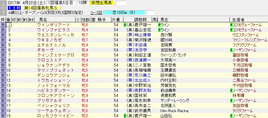 2017年の福島牝馬ステークスの暫定出走リスト