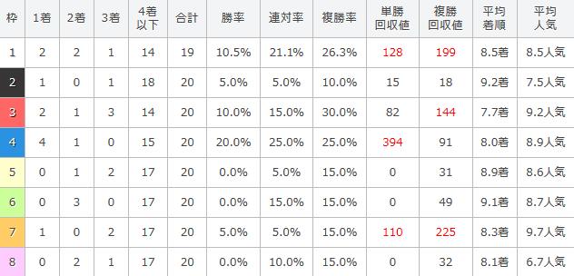 福島牝馬ステークスの過去10年の枠順別成績