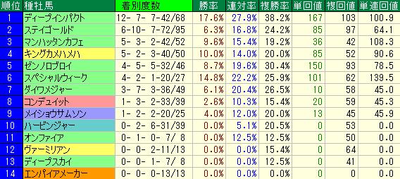 福島牝馬ステークスの過去10年の種牡馬別の成績