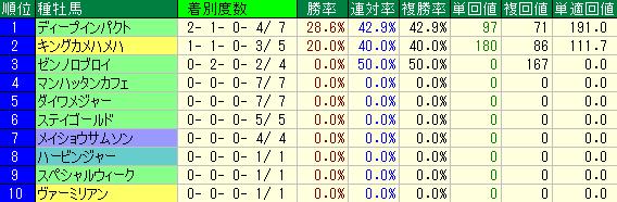 福島1800mの重賞レースの種牡馬別の成績