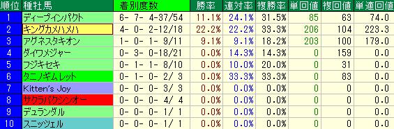 京都芝1600mの重賞レースの種牡馬別の成績