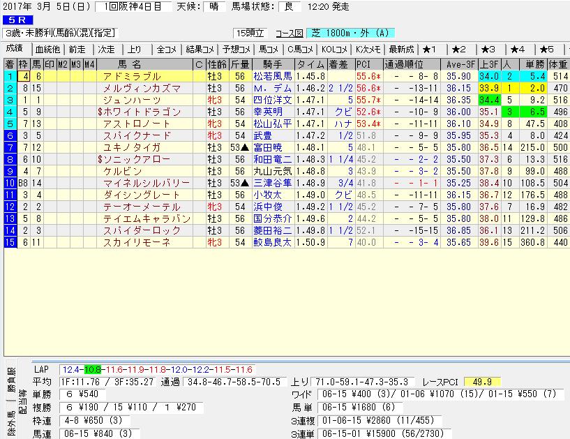 アドミラブルの2戦目のデータ