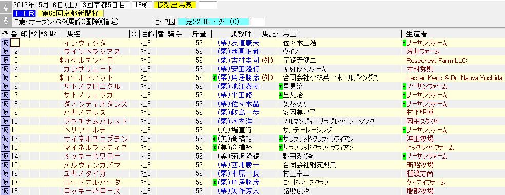 2017年の京都新聞杯の出走リスト