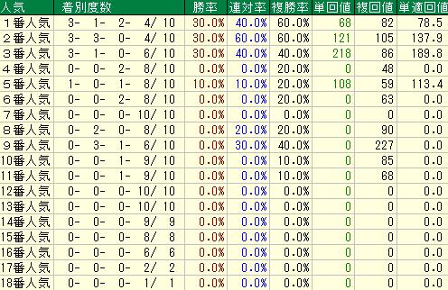 過去10年の京都新聞杯の人気別の成績