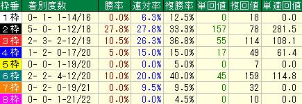 過去10年の京都新聞杯の枠順別の成績