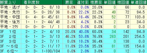 過去10年の京都新聞杯の脚質・上がりタイム別の成績